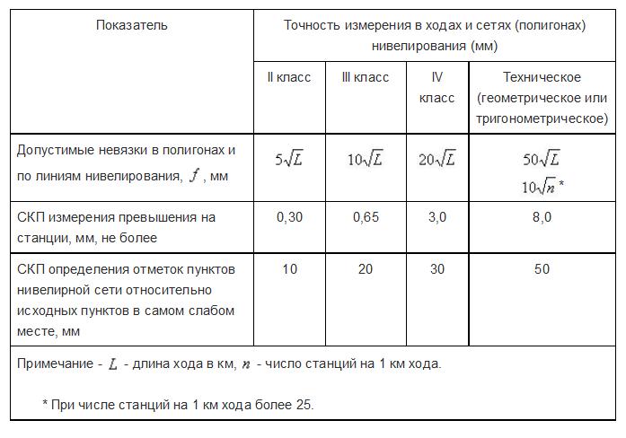 акт полевого контроля и приемки топографо-геодезических работ образец - фото 10